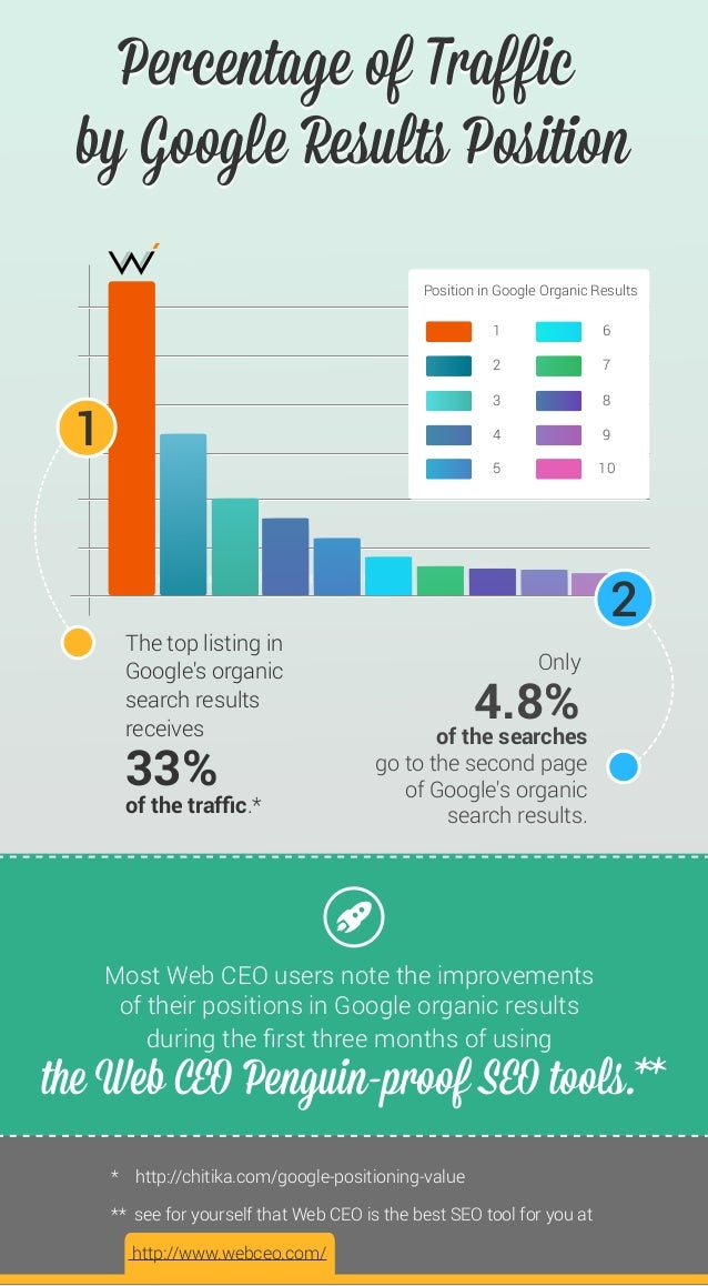 Percentage of Trafficby Google Results PositionPercentage of Trafficby Google Results PositionMost Web CEO users note the ...