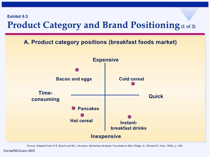 how perception maps and brand repositioning affects customers perception of a brand Perceptual mapping is a graphic display explaining the perceptions of customers with  point maps of perceptual mapping  can affect a company or a brand.