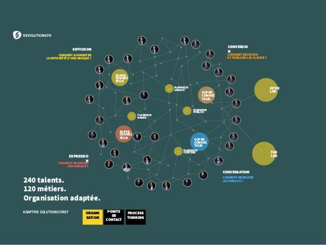 REVOLUTION9.FR ADAPTIVE SOLUTIONS FIRST 240 talents. 120 métiers. Organisation adaptée. COMMENT VALORISER UNE MARQUE ? COM...