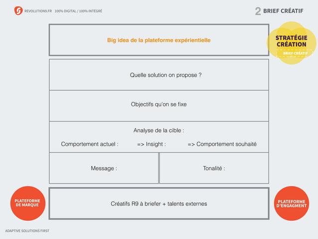 REVOLUTION9.FR 100% DIGITAL / 100% INTÉGRÉ Big idea de la plateforme expérientielle Analyse de la cible : Comportement act...