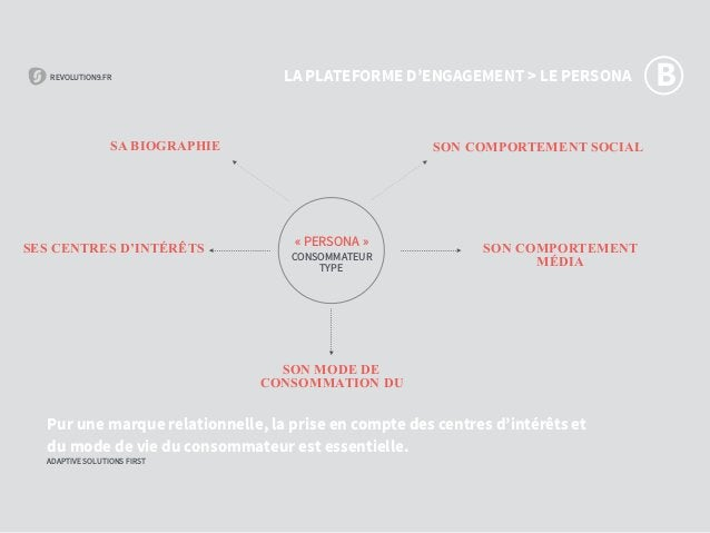 REVOLUTION9.FR ADAPTIVE SOLUTIONS FIRST REVOLUTION9.FR ADAPTIVE SOLUTIONS FIRST «PERSONA» CONSOMMATEUR TYPE Pur une marq...