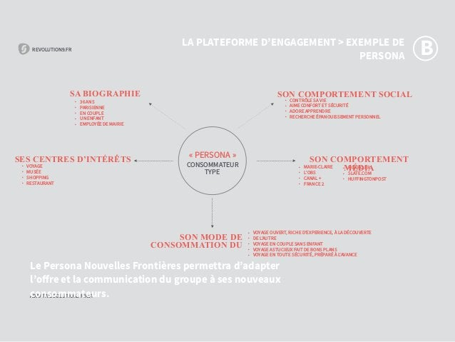REVOLUTION9.FR ADAPTIVE SOLUTIONS FIRST REVOLUTION9.FR ADAPTIVE SOLUTIONS FIRST «PERSONA» CONSOMMATEUR TYPE Le Persona N...