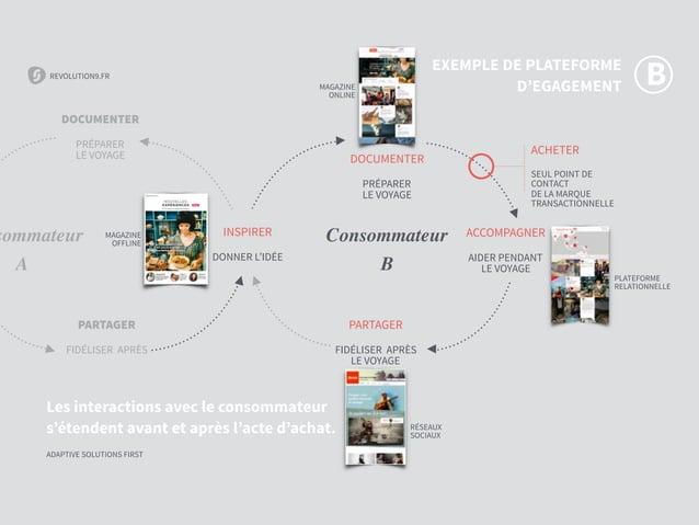 REVOLUTION9.FR ADAPTIVE SOLUTIONS FIRST REVOLUTION9.FR ADAPTIVE SOLUTIONS FIRST Les interactions avec le consommateur s'ét...
