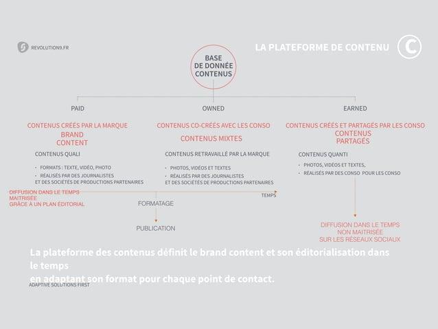 REVOLUTION9.FR ADAPTIVE SOLUTIONS FIRST REVOLUTION9.FR ADAPTIVE SOLUTIONS FIRST La plateforme des contenus définit le bran...