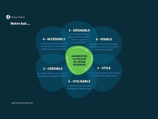 3 - CRÉDIBLE ex. un beau logo, un beau site web ou un beau packaging crédibilise 4 - ACCESSIBLE ex. tout à chacun peut acc...