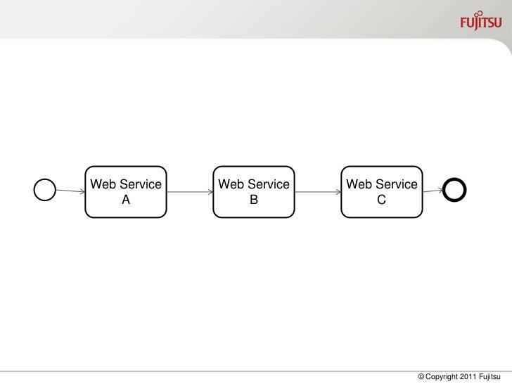Web Service   Web Service   Web Service    A             B             C                                          © Copyri...