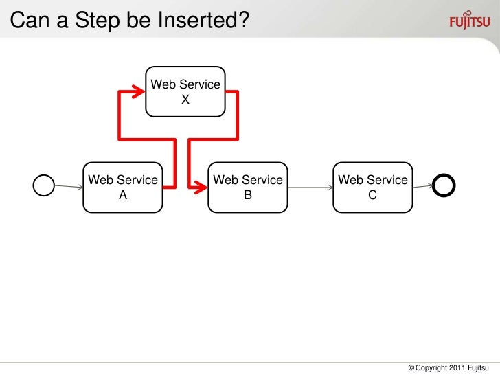Can a Step be Inserted?                Web Service                    X       Web Service       Web Service   Web Service ...