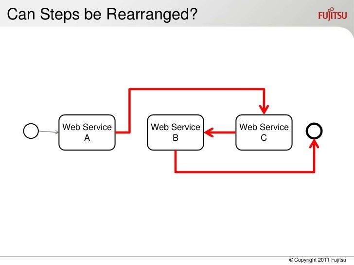 Can Steps be Rearranged?      Web Service   Web Service   Web Service          A             B             C              ...