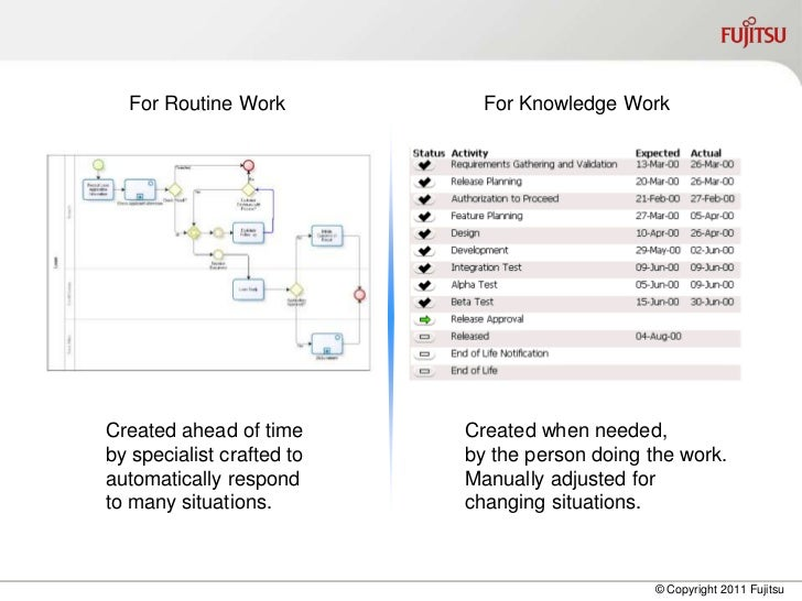 For Routine Work           For Knowledge WorkCreated ahead of time      Created when needed,by specialist crafted to   by ...