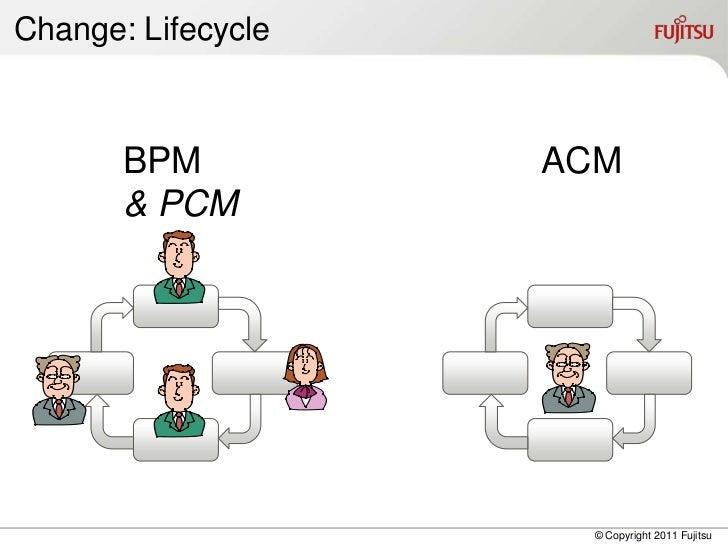 Change: Lifecycle       BPM          ACM       & PCM                     © Copyright 2011 Fujitsu