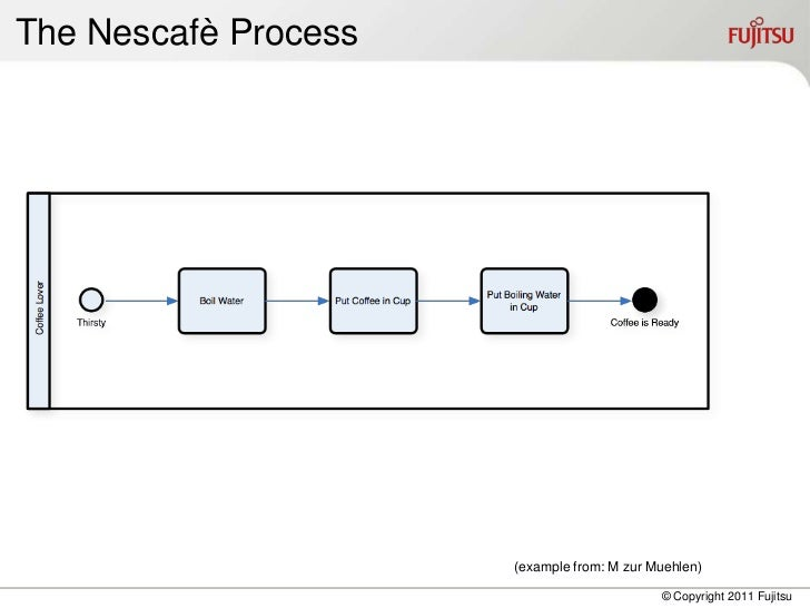 The Nescafè Process                      (example from: M zur Muehlen)                                            © Copyri...