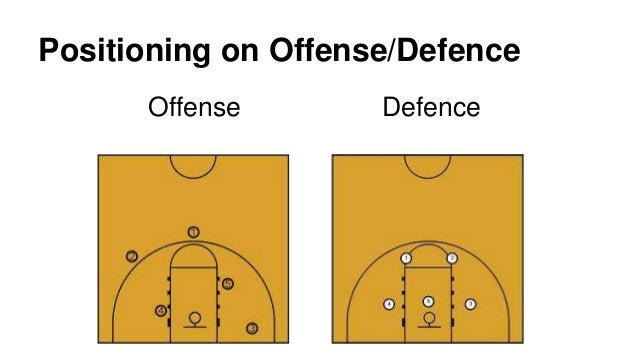 Positions In Basketball