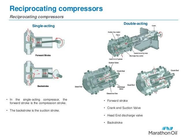 positive displacement compressors
