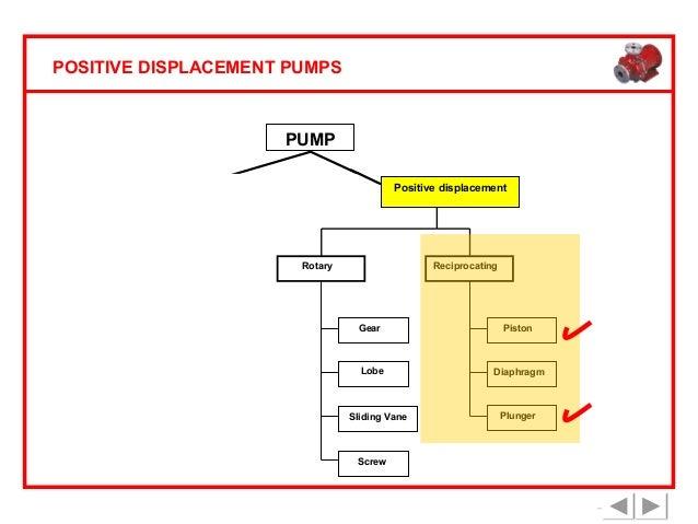 Positive displacement pumps basic principle diaphragm turbine sliding vane screw plunger 22 positive displacement pumps ccuart Image collections