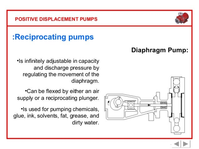 Positive displacement pumps basic principle 30 positive displacement pumps reciprocating pumps diaphragm ccuart Choice Image