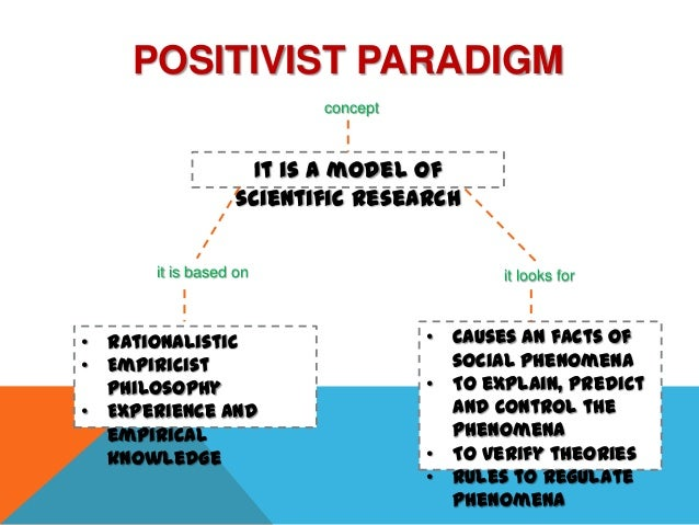 the positive research paradigm Theory of science - what is positivism by tor g jakobsen the choice of analytical strategy and research design which underpins substantive research a positivist approach provides us with a hierarchy of methods.