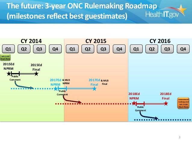 ONC 2015 Edition EHR Certification Criteria