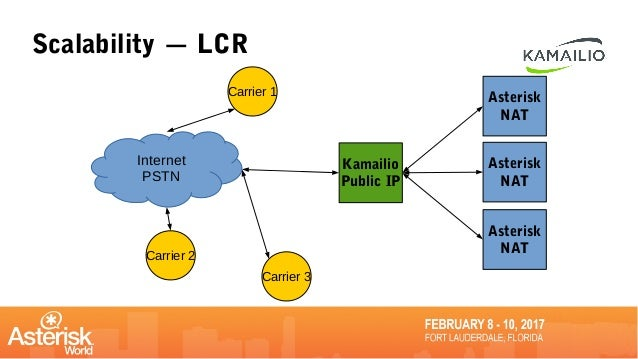 Using Asterisk and Kamailio for Reliable, Scalable and