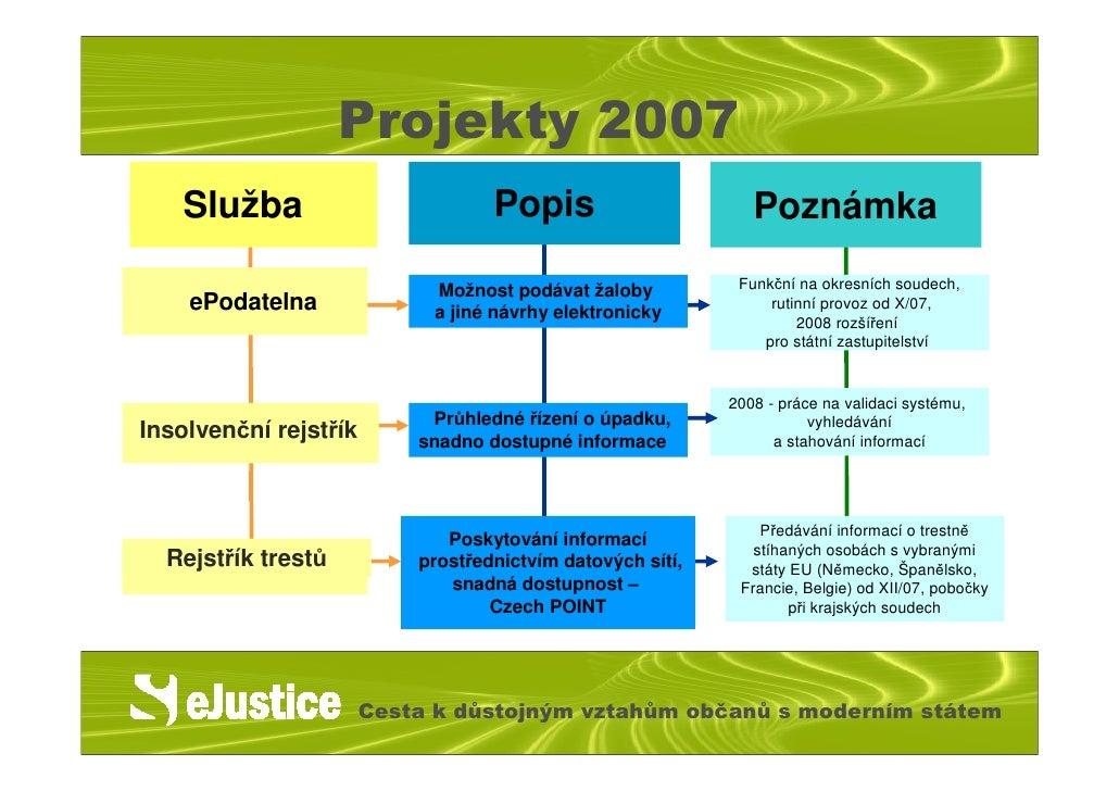 justice insolvenční rejstřík