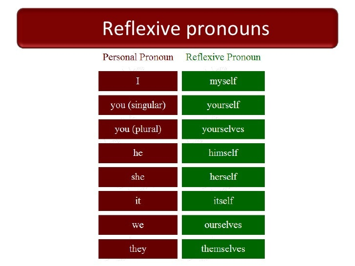 reflexive pronouns worksheets printable. Black Bedroom Furniture Sets. Home Design Ideas