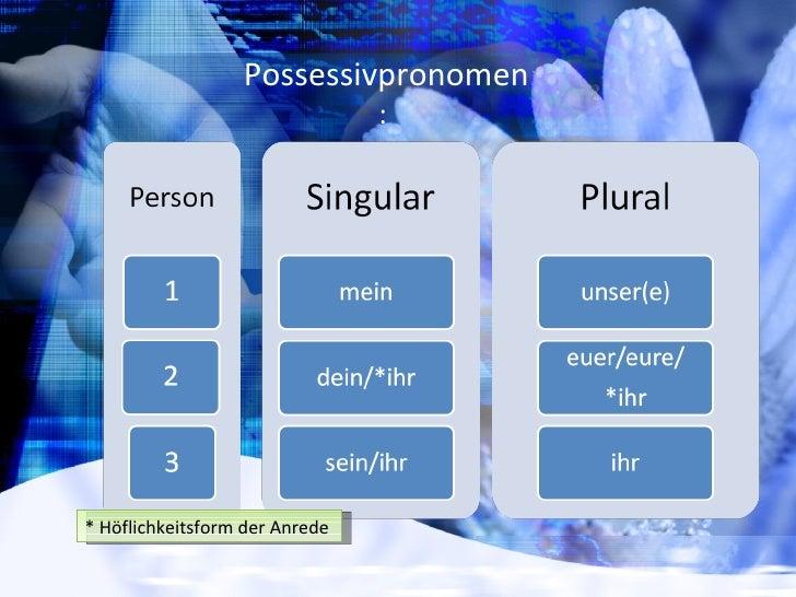Possessivpronomen  Slide 3