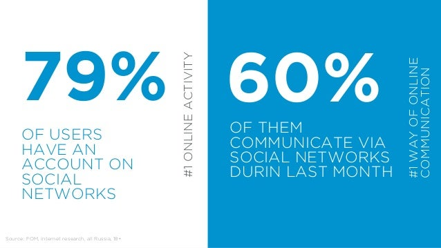 AN AVERAGE RUSSIAN USER SPENDS IN SOCIAL NETWORKS  10,4  PER MONTH  HOURS
