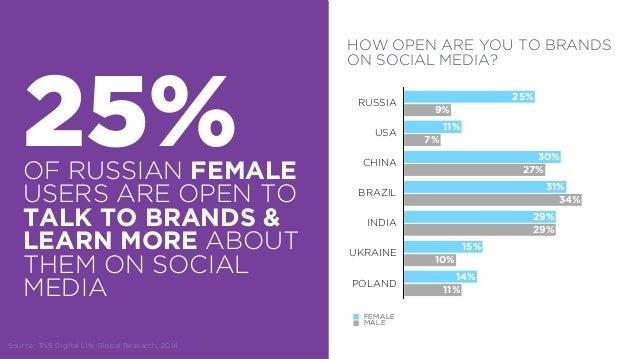 !  H O W  SOCIAL  5%  4%  8%  16%  32%  54%  85% COMMUNITY  0 0,225 0,45 0,675 0,9  TARGETED SOCIAL ADS  SEEDING OF VIDEOs...