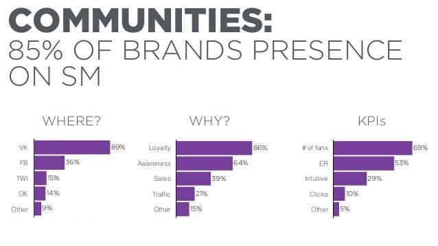 KEY  RUSSIAN  SOCIAL  NETWORKS  [FIGURES]  51,7 mln UU  !  Affinity M - 99%  Affinity W - 101%  40,3 mln UU  Affinity M - ...