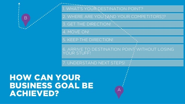 1. WHAT'S YOUR DESTINATION  POINT?  1 SALES  2 LOYALTY  3 CUSTOMER SUPPORT  4 IMAGE  5 COST OPTIMISATION  6 RESEARCH  7 HU...