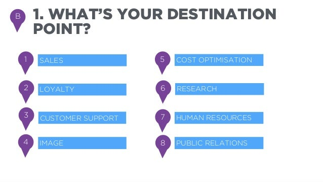 2. WHERE ARE YOU  [AND YOUR COMPETITORS]?  BRAND CHANNELS  1.1. CONTENT  1. PLATFORM  2. SOCIAL  MEDIA  3. ONLINE  2.1. Ot...