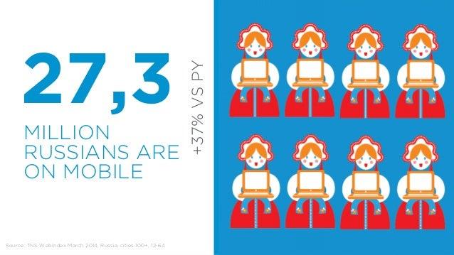 MOBILE  PLATFORM IS  ANDROID  Source: LiveInternet, Yandex Metrica, Spring 2014  60% OF MOBILE  TRAFFIC  Runet mobile traf...