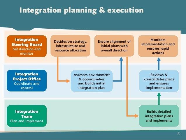 Post-acquisition integration (cross-border case)