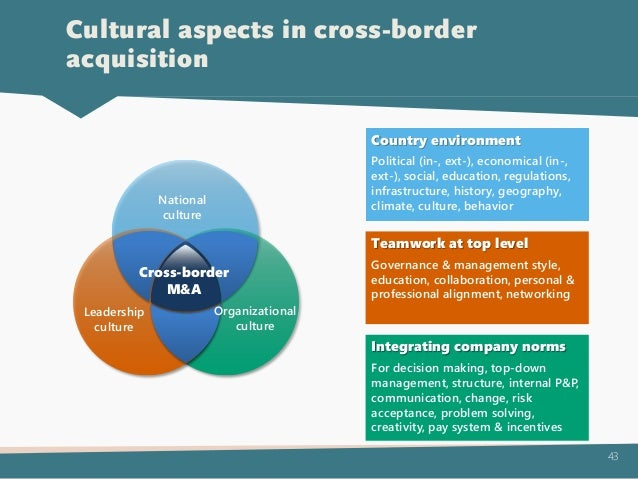 cross border merger and acquisition case study Cross border acquisition  • studies indicate that the root cause of employee problems are feelings of mistrust and stress, perceived restrictions in career plans .