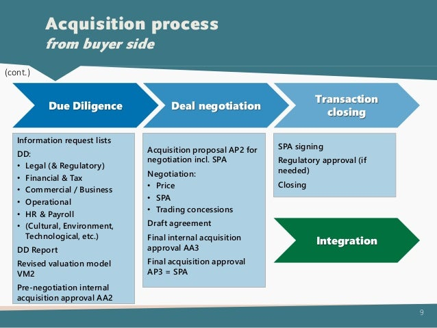 Post Acquisition Integration Cross Border Case