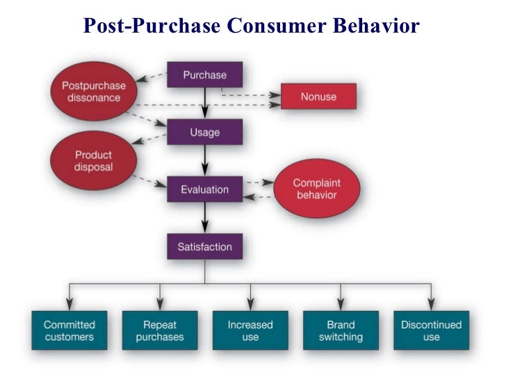 post purchase consumer behavior Consumer behavior: actions a person takes when purchasing and using products and services consumer purchase decision process: stages that a buyer passes through when.