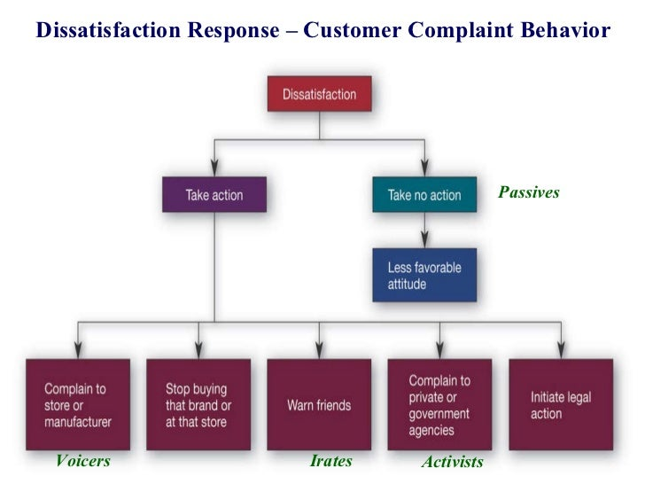 post purchase consumer behavior Post-purchase behaviour introduction in consumer behaviour - post-purchase behaviour introduction in consumer behaviour courses with reference manuals and examples.
