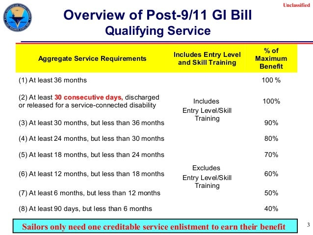 vaunclassified 2 3 unclassified overview of post 911 gi bill
