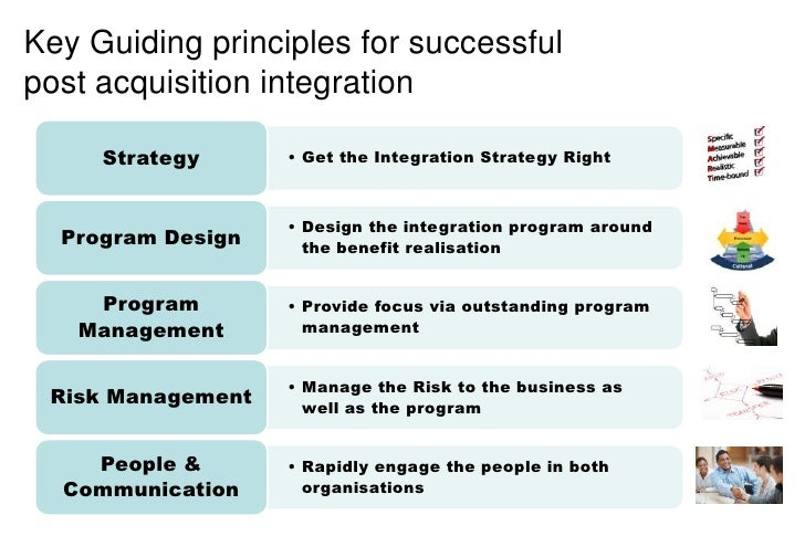 Post acquisiton integration framework 5 key guiding principles for successfulpost acquisition integration strategy maxwellsz