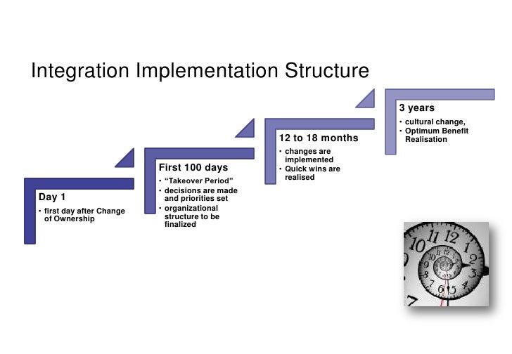 Post Acquisiton Integration Framework