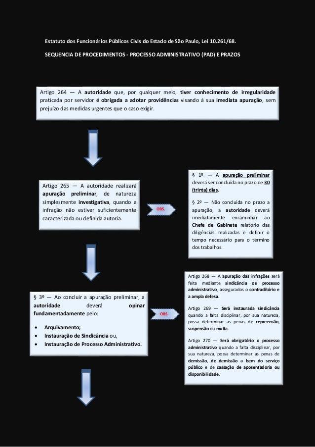 Estatuto dos Funcionários Públicos Civis do Estado de São Paulo, Lei 10.261/68. SEQUENCIA DE PROCEDIMENTOS - PROCESSO ADMI...