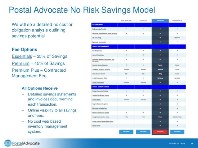 Free No Obligation Mail Analysis • Completed in 2-3 weeks • Outlines, spend and specific savings opportunities • Minimal c...