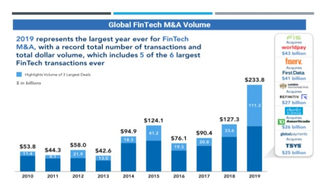 MAIN DRIVERS SHAPE THE POST CORONA ERA FOR FINTECHS COVID-19 has had an inconceivable impact on all of our lives and is re...