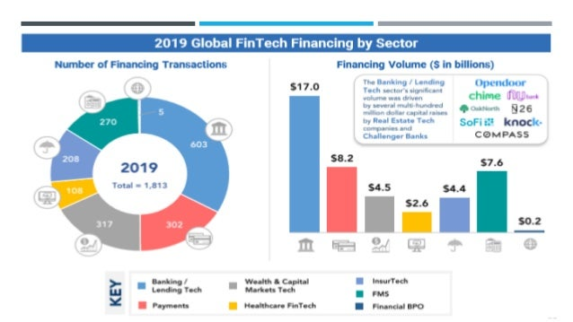 OVERVIEW OF FINTECH SECTORS WHICH WILL GROW Business (Mainly SMEs) • SMS lending – mostly for working capital • Supply cha...