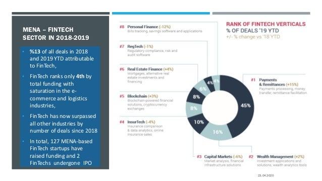 DEMAND AND REGULATIONS MATRIX Customer Demand EasofRegulations E-payments & Check-outs Digital Banks Wallets Digital Ident...