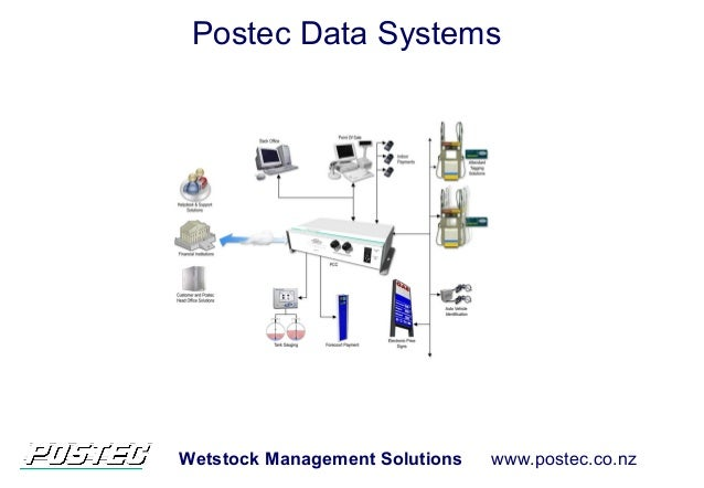 Wetstock Management Solutions www.postec.co.nz Postec Data Systems