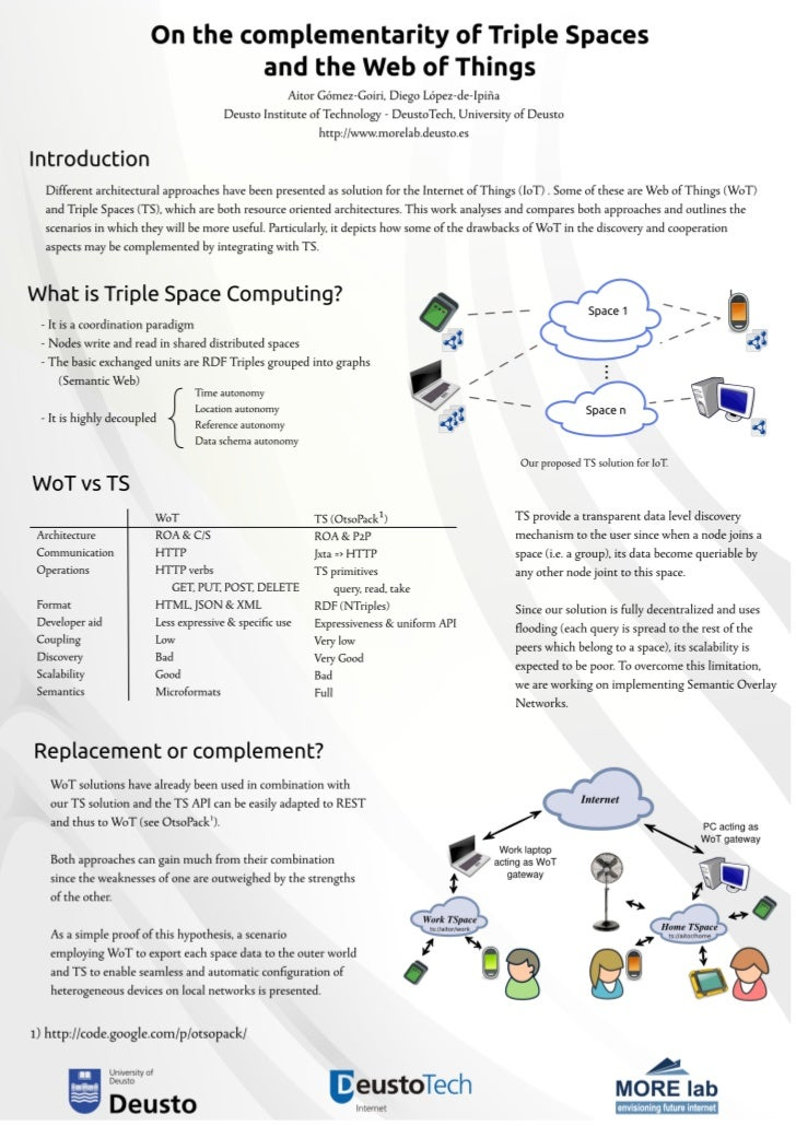 """On the complementarity of Triple Spaces and the Web of Things"" poster @ WoT2011"