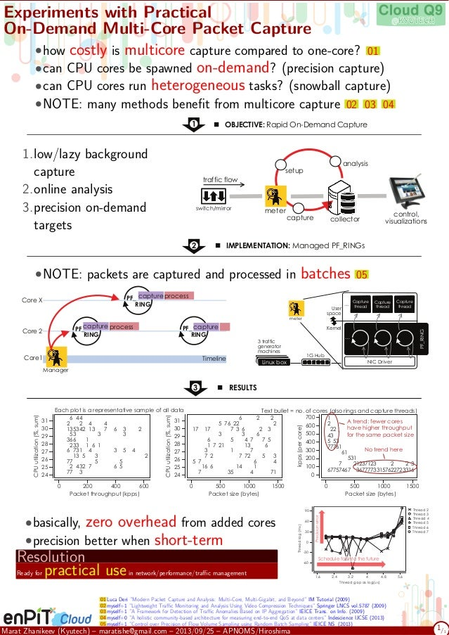 . Experiments with Practical On-Demand Multi-Core Packet Capture •how costly is multicore capture compared to one-core? 01...