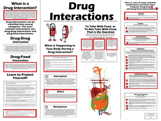 drug interactions: understanding how the food you eat and the medicat…, Skeleton