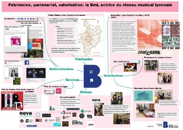 Créé en 2009, le fonds patrimonial Mémoire des musiques lyonnaises conserve plus de 7000 enregistrements, 4 Buts : - Conse...