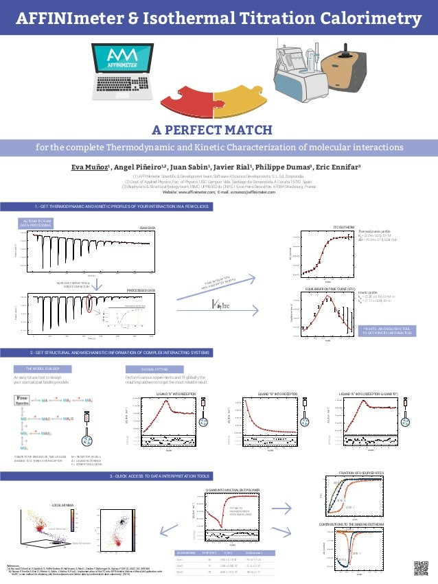 for the complete Thermodynamic and Kinetic Characterization of molecular interactions (1) AFFINImeter Scientific & Developm...